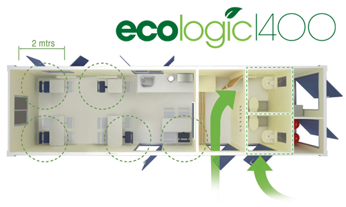 EcoLogic 1400: Social Distancing in the Canteen